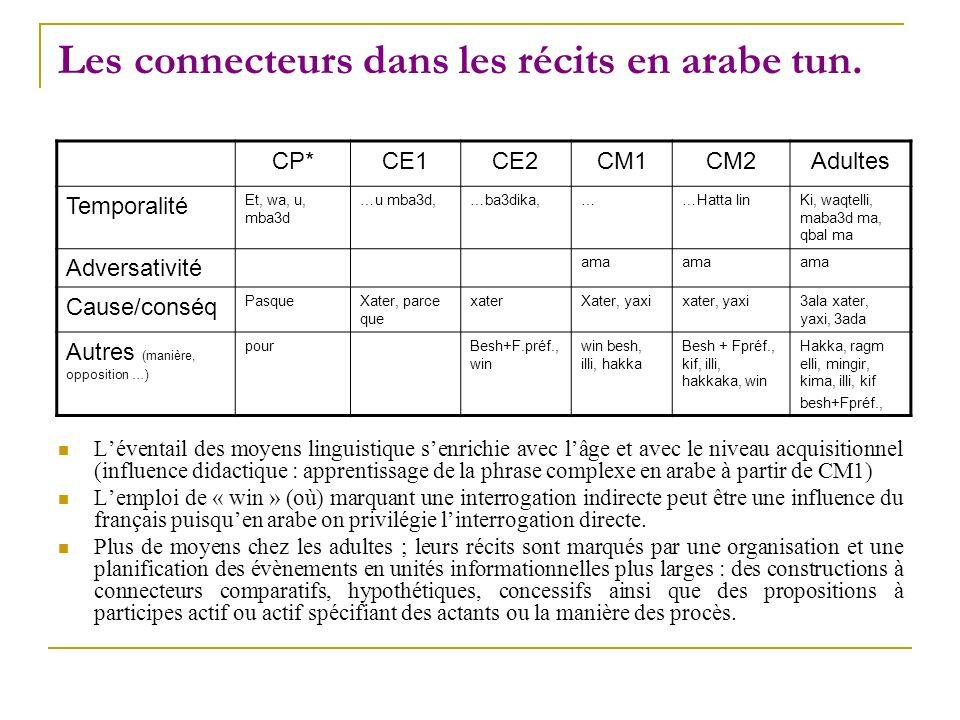 Les connecteurs dans les récits en arabe tun. Léventail des moyens linguistique senrichie avec lâge et avec le niveau acquisitionnel (influence didact