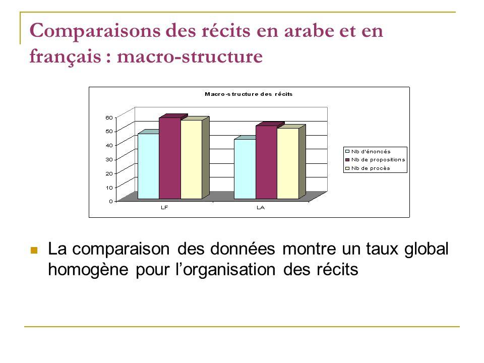Comparaisons des récits en arabe et en français : macro-structure La comparaison des données montre un taux global homogène pour lorganisation des réc
