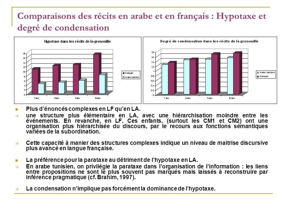 Comparaisons des récits en arabe et en français : Hypotaxe et degré de condensation Plus dénoncés complexes en LF quen LA. une structure plus élémenta