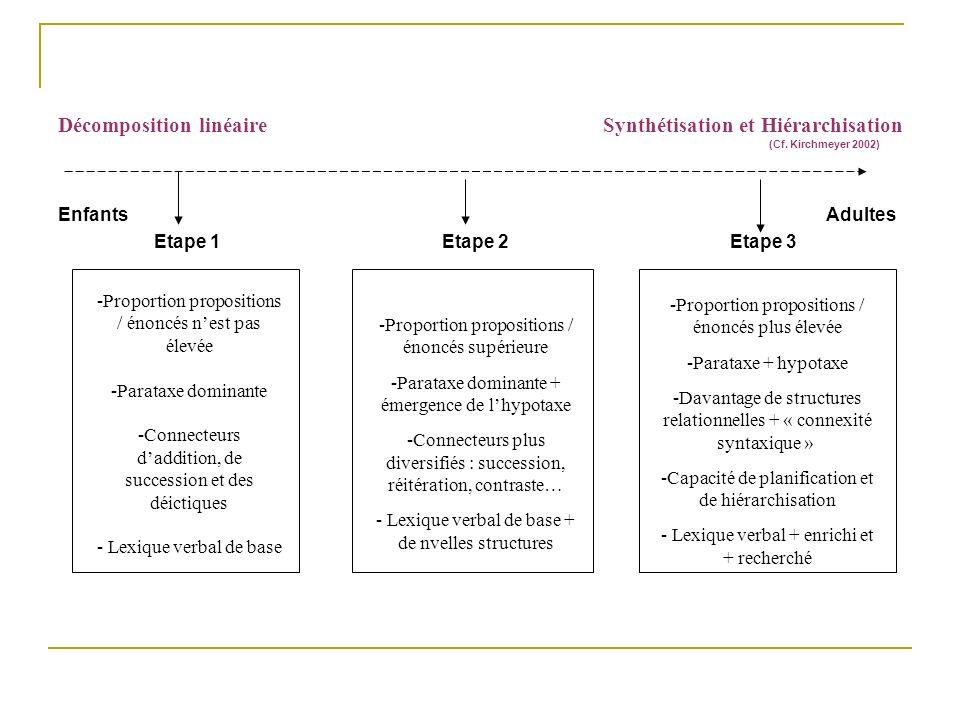 Décomposition linéaire Synthétisation et Hiérarchisation EnfantsAdultes Etape 1Etape 2Etape 3 -Proportion propositions / énoncés nest pas élevée -Para