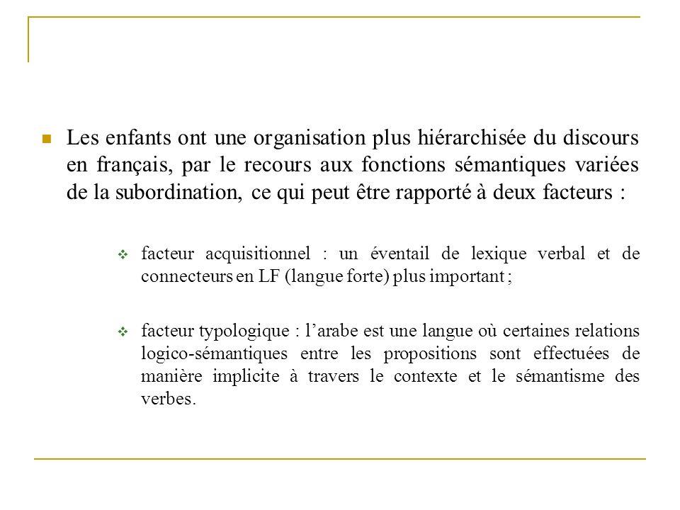 Les enfants ont une organisation plus hiérarchisée du discours en français, par le recours aux fonctions sémantiques variées de la subordination, ce q