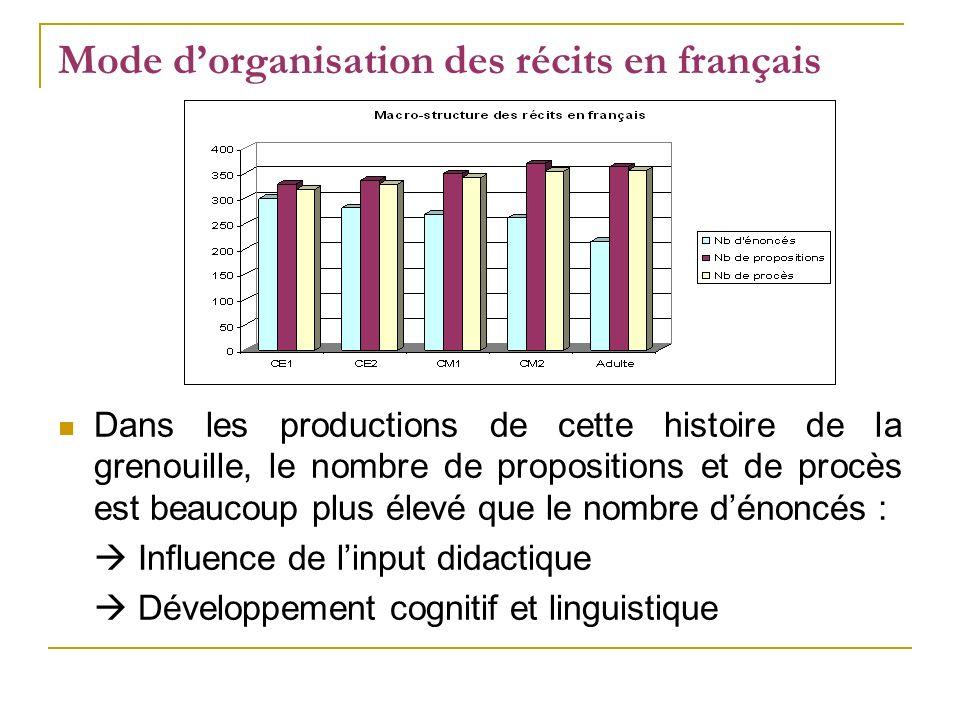 Mode dorganisation des récits en français Dans les productions de cette histoire de la grenouille, le nombre de propositions et de procès est beaucoup