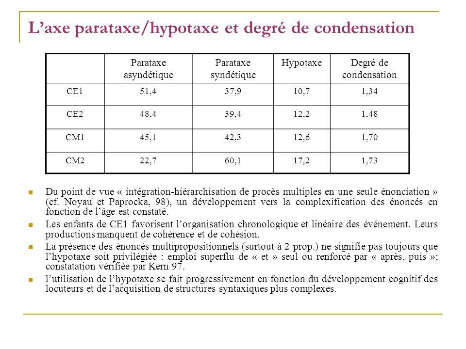 Laxe parataxe/hypotaxe et degré de condensation Du point de vue « intégration-hiérarchisation de procès multiples en une seule énonciation » (cf. Noya