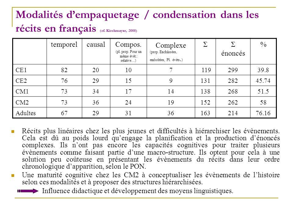 Modalités dempaquetage / condensation dans les récits en français (cf. Kirchmayer, 2000) temporelcausalCompos. (pl. prop. Pour un même évét.: relative