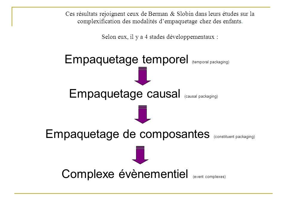 Ces résultats rejoignent ceux de Berman & Slobin dans leurs études sur la complexification des modalités dempaquetage chez des enfants. Selon eux, il