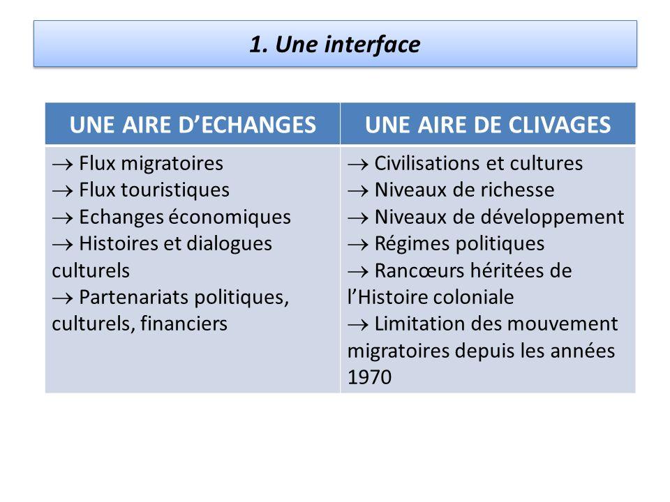 1. Une interface UNE AIRE DECHANGESUNE AIRE DE CLIVAGES Flux migratoires Flux touristiques Echanges économiques Histoires et dialogues culturels Parte