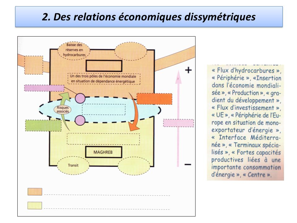 2. Des relations économiques dissymétriques