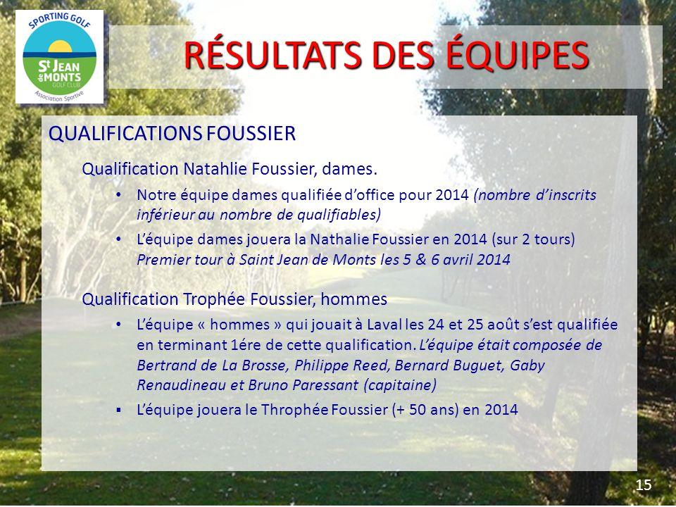 QUALIFICATIONS FOUSSIER Qualification Natahlie Foussier, dames. Notre équipe dames qualifiée doffice pour 2014 (nombre dinscrits inférieur au nombre d