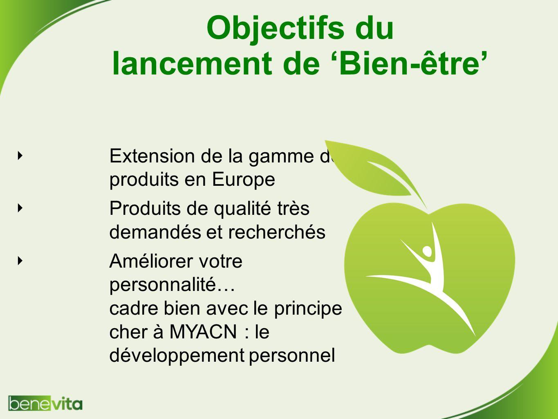 Objectifs du lancement de Bien-être Extension de la gamme de produits en Europe Produits de qualité très demandés et recherchés Améliorer votre personnalité… cadre bien avec le principe cher à MYACN : le développement personnel