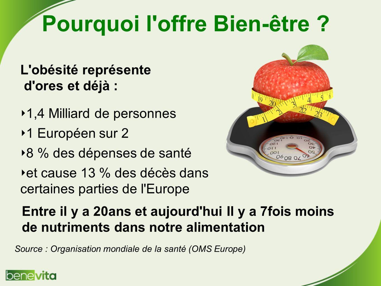 Source : Organisation mondiale de la santé (OMS Europe) L obésité représente d ores et déjà : 1,4 Milliard de personnes 1 Européen sur 2 8 % des dépenses de santé et cause 13 % des décès dans certaines parties de l Europe Pourquoi l offre Bien-être .