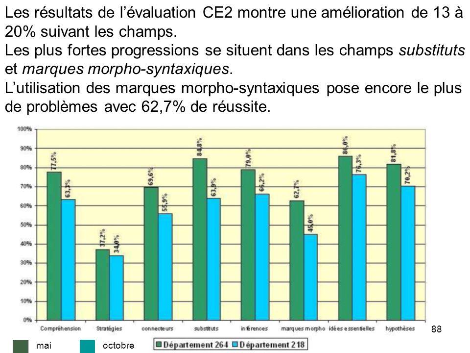 88 Les résultats de lévaluation CE2 montre une amélioration de 13 à 20% suivant les champs.