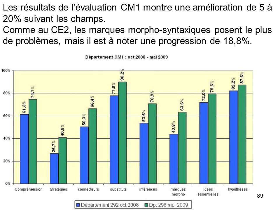 89 Les résultats de lévaluation CM1 montre une amélioration de 5 à 20% suivant les champs.