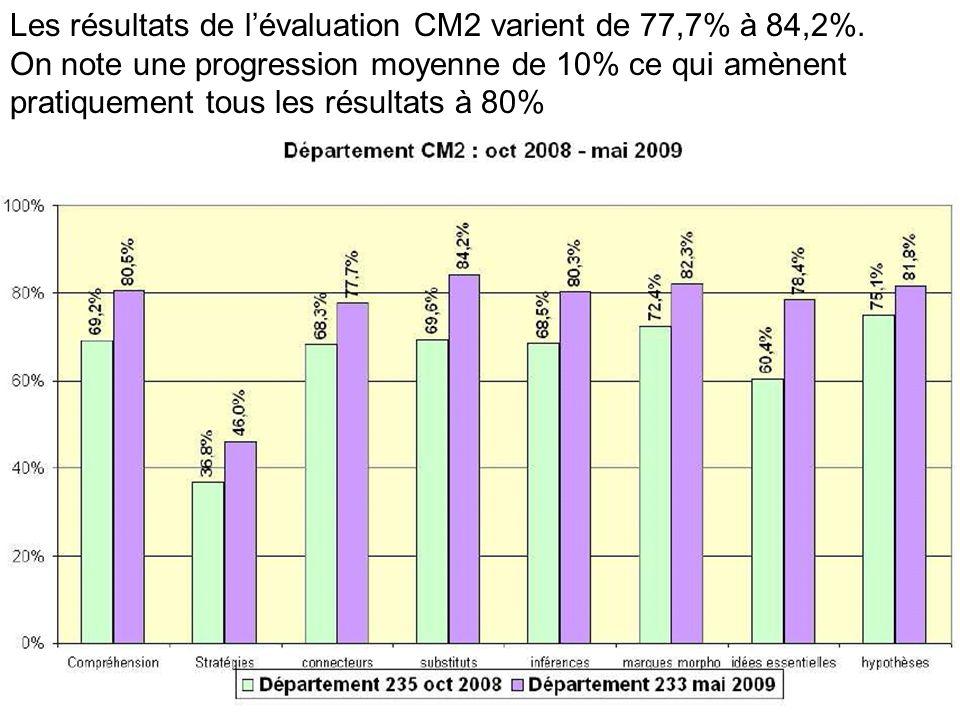 90 Les résultats de lévaluation CM2 varient de 77,7% à 84,2%.