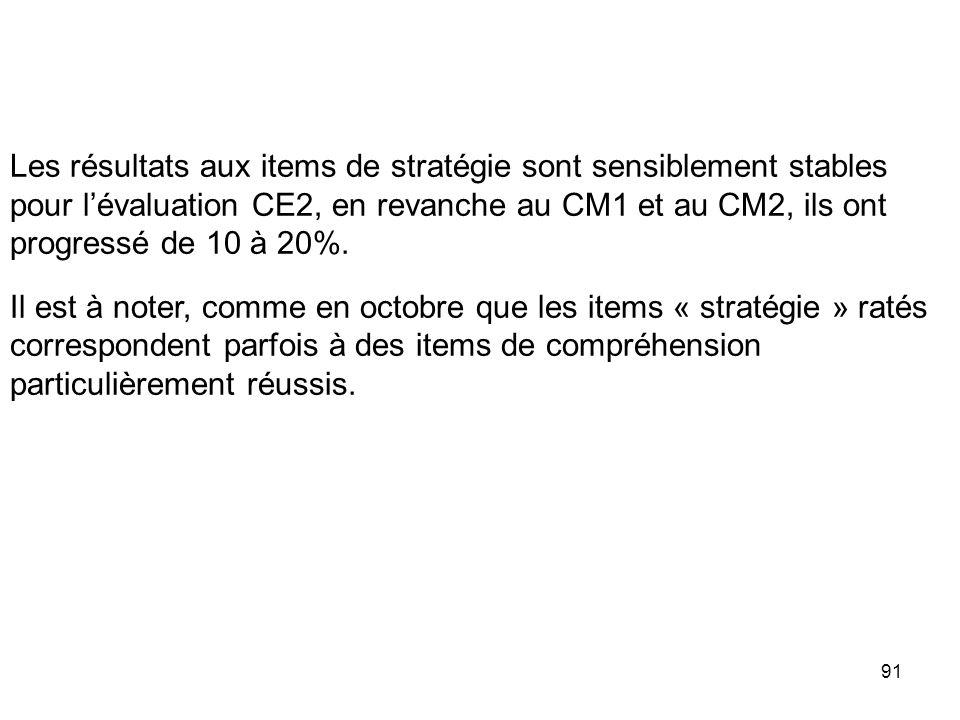 91 Les résultats aux items de stratégie sont sensiblement stables pour lévaluation CE2, en revanche au CM1 et au CM2, ils ont progressé de 10 à 20%.