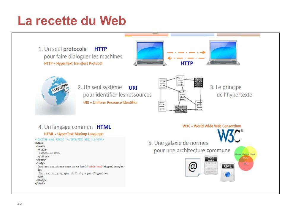 26 Le Web de documents Base de données Données Documents Base de données Hyperlien Yann Nicolas, Le Web de données, enssib, 11 octobre 2012