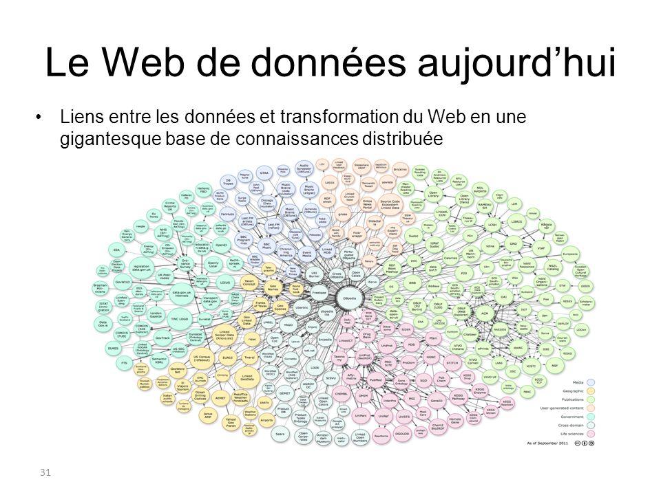 32 Le Web de données aujourdhui