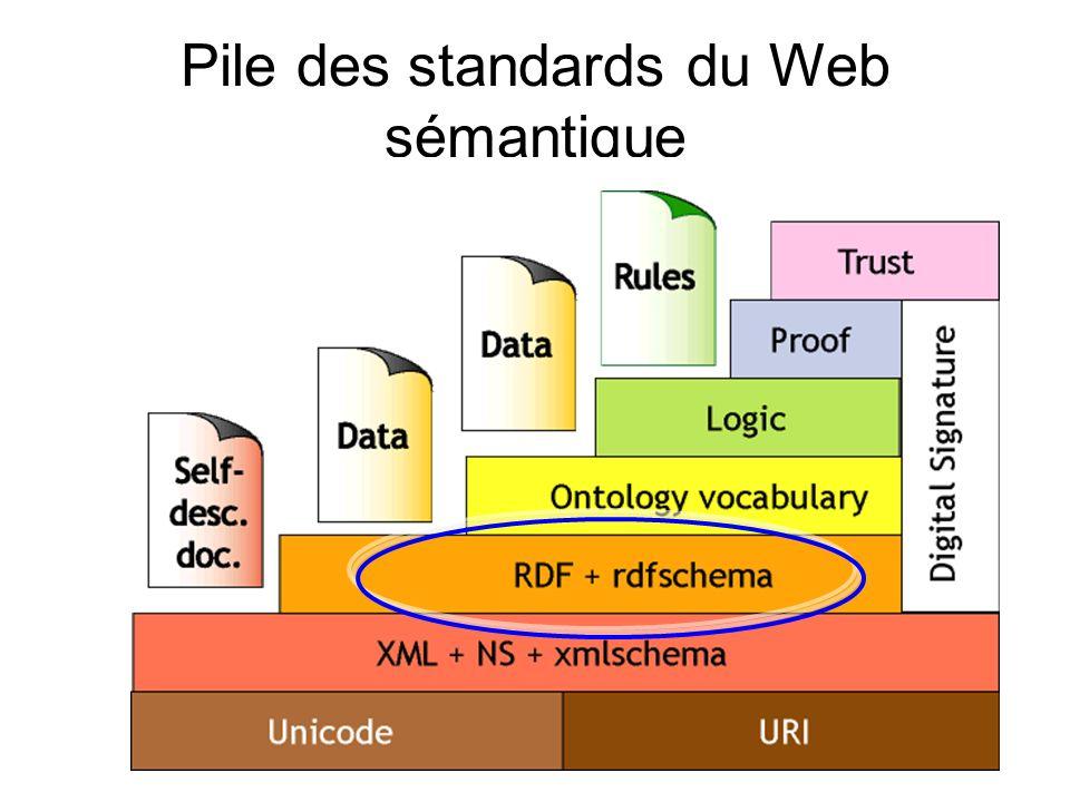 34 RDF = Resource Description Framework Nouveau modèle généraliste et standardisé pour encoder, échanger et réutiliser des métadonnées structurées Proposé en 1999 par le W3C Permet de décrire, représenter et relier simplement toute ressource (= donnée) du Web : – page Web, image, vidéo, personne, objet, évènement, produit, service, … – tout ce qui peut être identifié par un URI peut être considéré comme une ressource Objectif : partager les métadonnées pour des ressources identiques par lutilisation dune syntaxe commune (RDF/XML)