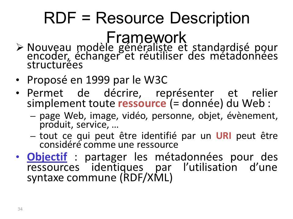 35 RDF : un modèle conceptuel Principe de base : toute chose peut être décrite avec des phrases minimales composées dun verbe, dun sujet et dun complément déclaration RDF Exemple : Charles Darwin a écrit « Lorigine des espèces » Sujet : Charles Darwin Verbe : a écrit Complément : Lorigine des espèces
