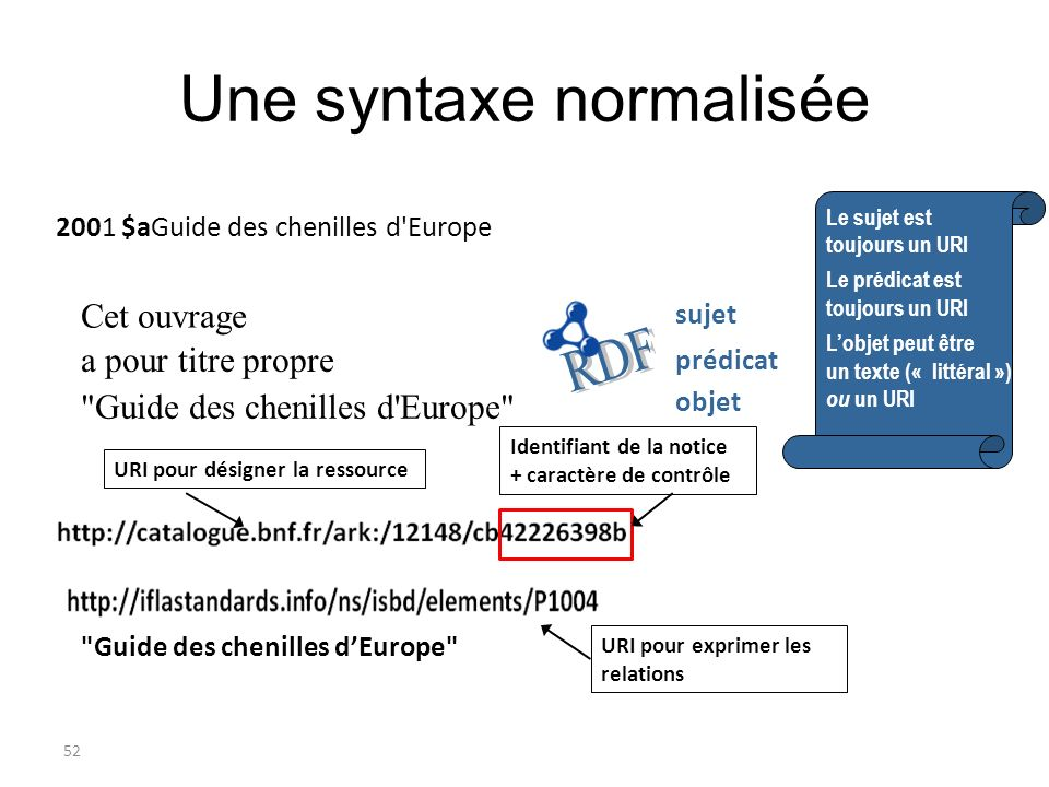 52 Une syntaxe normalisée Cet ouvrage
