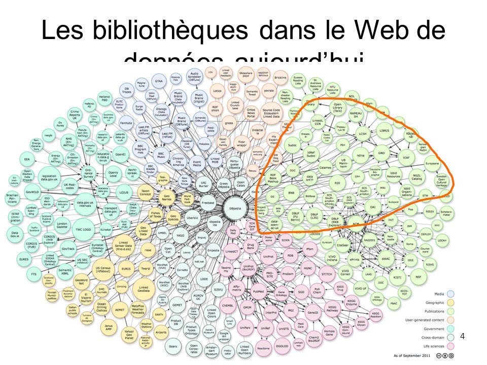 55 Y aller … avec les bons outils Pour utiliser la boîte à outils du Web sémantique, il faut –Identifier les données –Construire un réseau de relations entre ces données De quel outil disposons-nous pour analyser les relations entre les données au sein des catalogues de bibliothèques ?