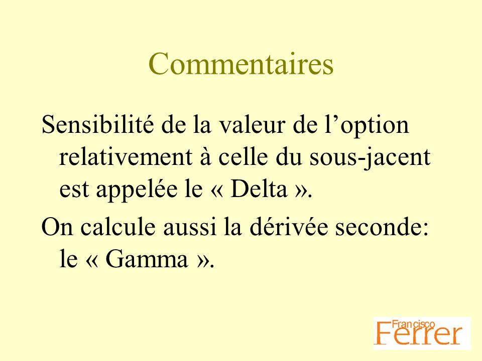 Commentaires Sensibilité de la valeur de loption relativement à celle du sous-jacent est appelée le « Delta ». On calcule aussi la dérivée seconde: le
