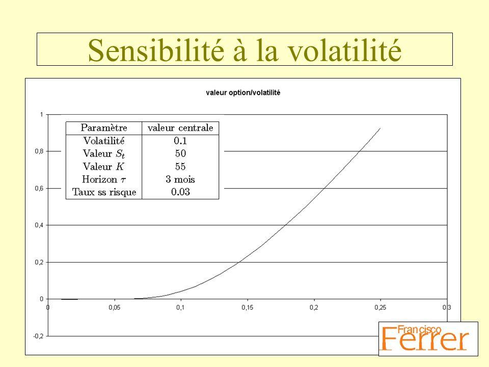 Sensibilité à la volatilité