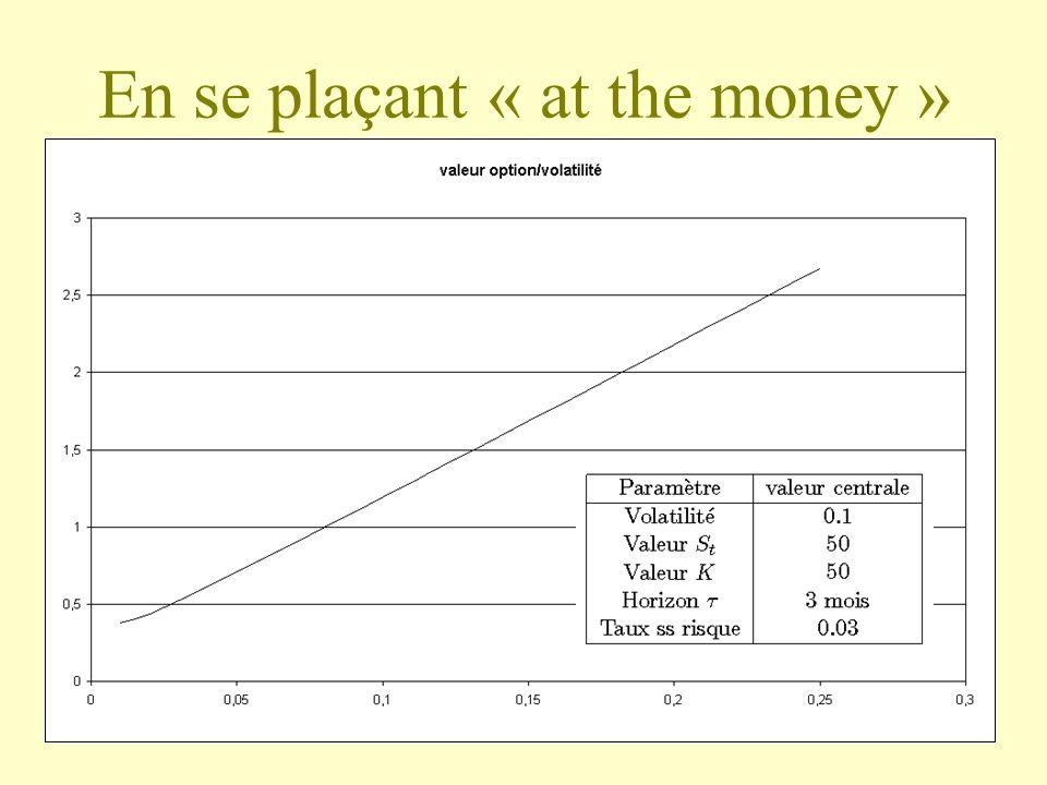 En se plaçant « at the money »