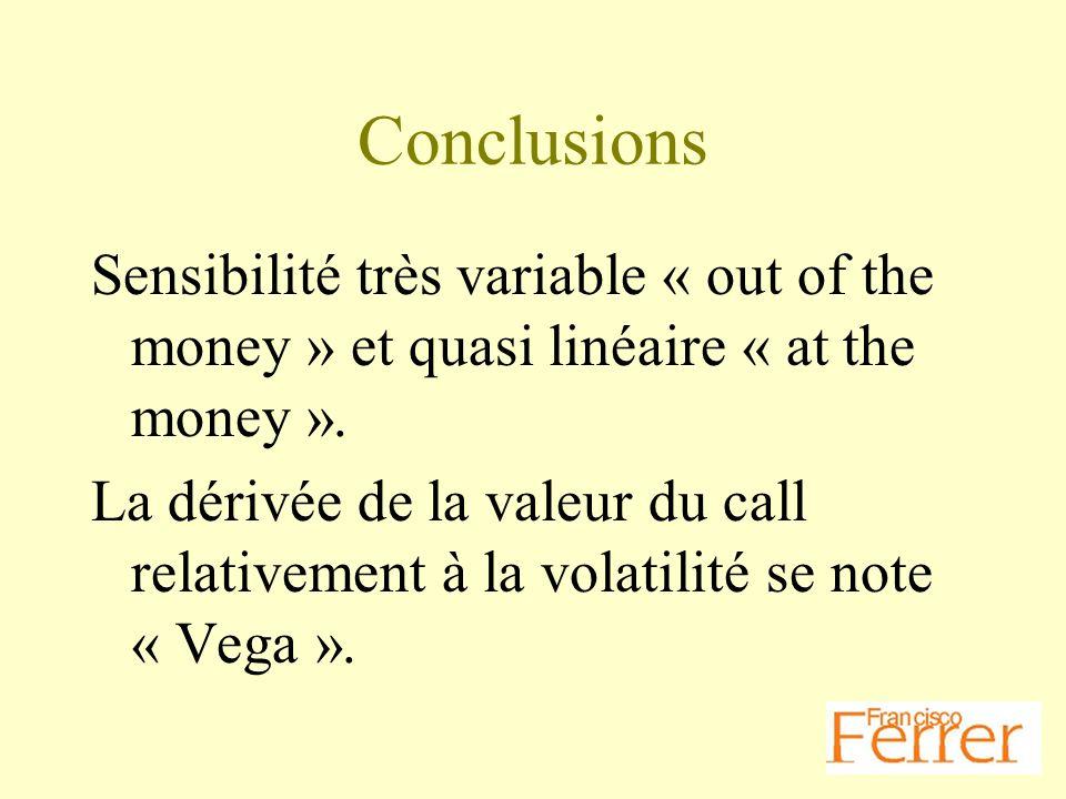 Conclusions Sensibilité très variable « out of the money » et quasi linéaire « at the money ». La dérivée de la valeur du call relativement à la volat