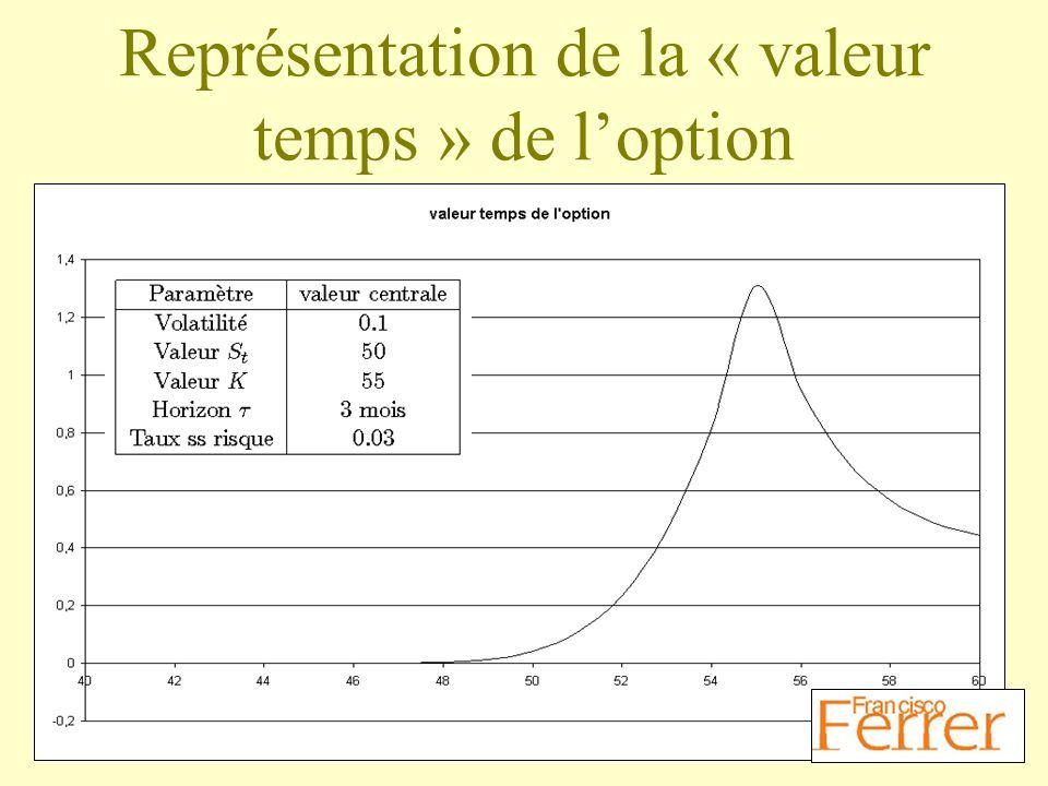 Représentation de la « valeur temps » de loption