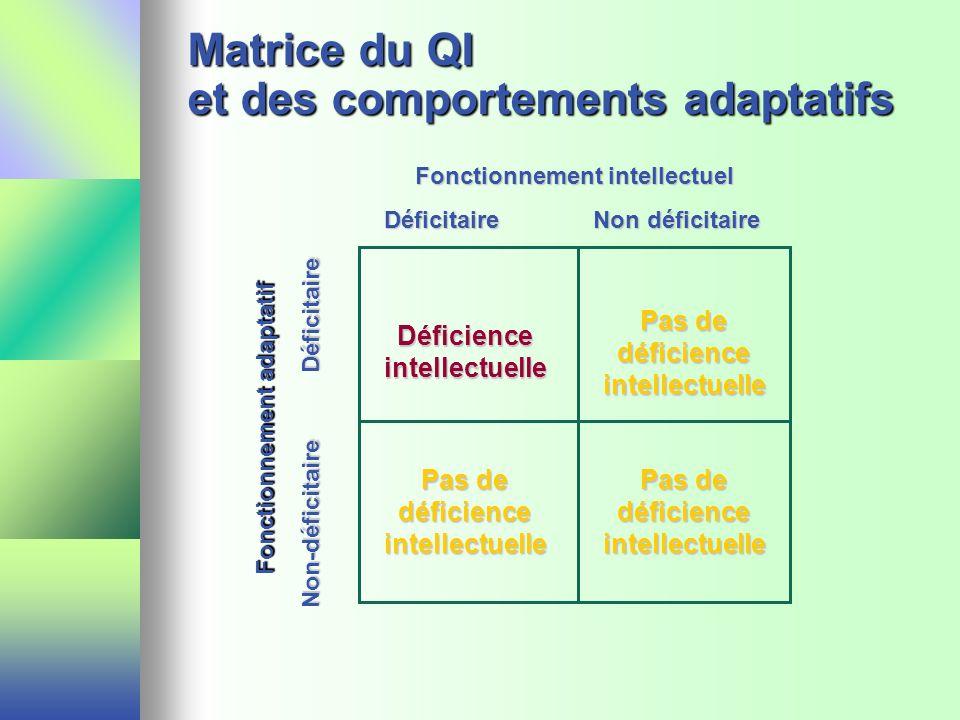 Matrice du QI et des comportements adaptatifs Fonctionnement adaptatif Non-déficitaire Déficitaire Fonctionnement intellectuel Déficitaire Non déficit