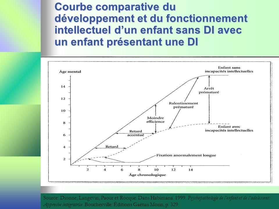 Courbe comparative du développement et du fonctionnement intellectuel dun enfant sans DI avec un enfant présentant une DI Source: Dionne, Langevin, Pa