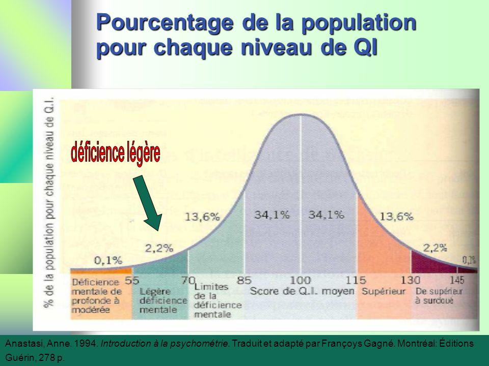 Pourcentage de la population pour chaque niveau de QI Anastasi, Anne. 1994. Introduction à la psychométrie. Traduit et adapté par Françoys Gagné. Mont