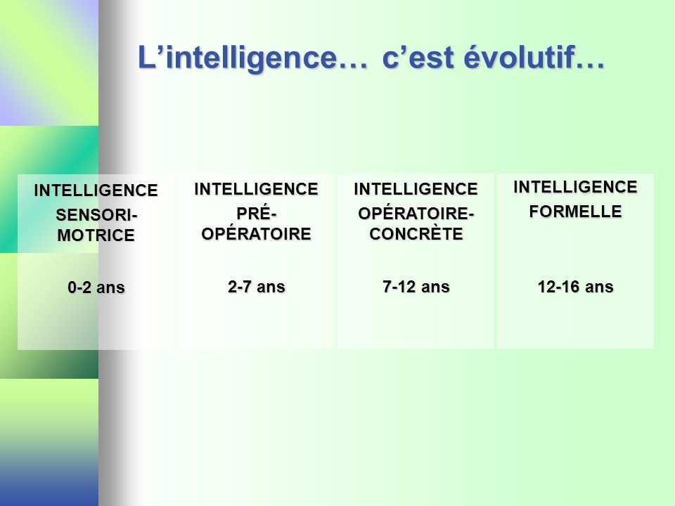 Lintelligence… cest évolutif… INTELLIGENCE SENSORI- MOTRICE 0-2 ans INTELLIGENCE PRÉ- OPÉRATOIRE 2-7 ans INTELLIGENCE OPÉRATOIRE- CONCRÈTE 7-12 ans IN