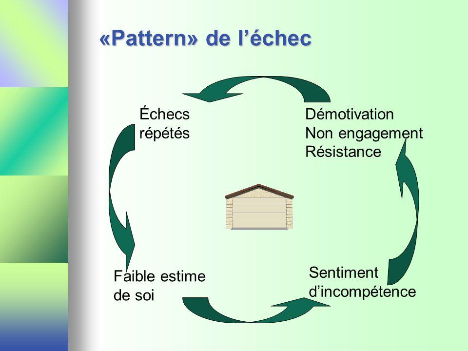 «Pattern» de léchec Échecs répétés Démotivation Non engagement Résistance Sentiment dincompétence Faible estime de soi