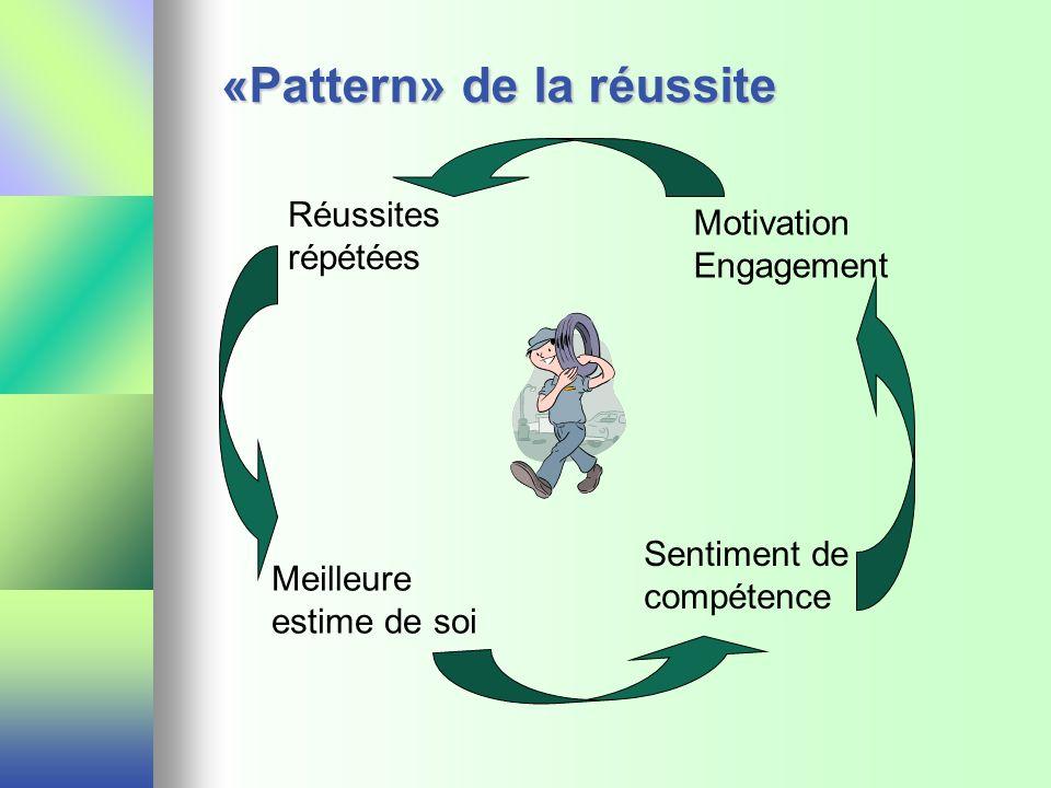 «Pattern» de la réussite Réussites répétées Motivation Engagement Sentiment de compétence Meilleure estime de soi