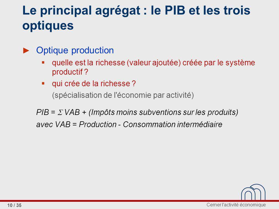 Cerner l activité économique 10 / 35 Le principal agrégat : le PIB et les trois optiques Optique production quelle est la richesse (valeur ajoutée) créée par le système productif .