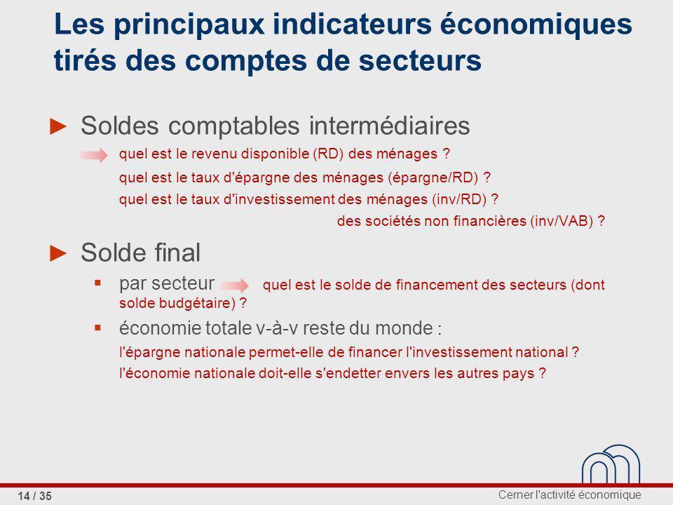 Cerner l activité économique 14 / 35 Les principaux indicateurs économiques tirés des comptes de secteurs Soldes comptables intermédiaires quel est le revenu disponible (RD) des ménages .