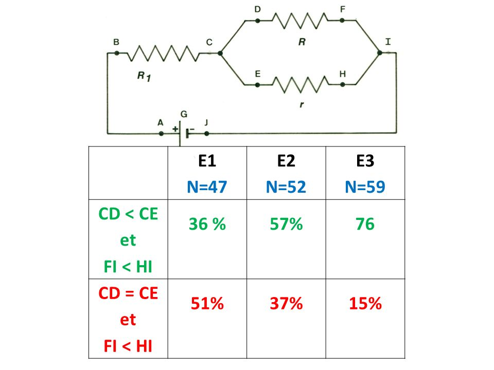 E1 N=47 E2 N=52 E3 N=59 CD < CE et FI < HI 36 %57%76 CD = CE et FI < HI 51%37%15%