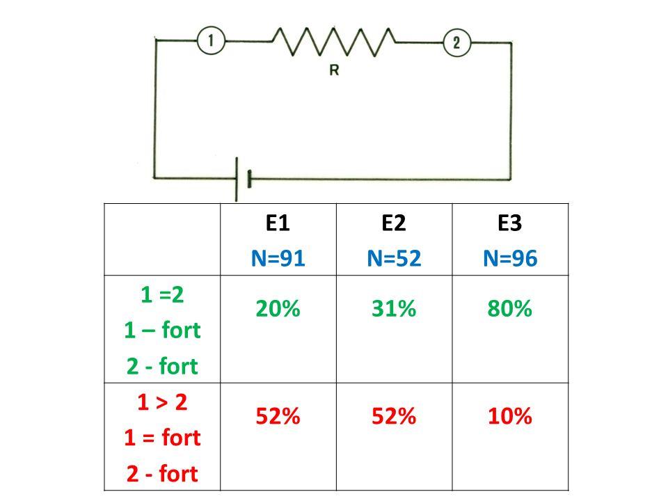 E1 N=91 E2 N=52 E3 N=96 1 =2 1 – fort 2 - fort 20%31%80% 1 > 2 1 = fort 2 - fort 52% 10%