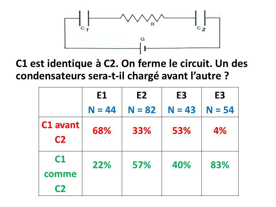 C1 est identique à C2.On ferme le circuit. Un des condensateurs sera-t-il chargé avant lautre .