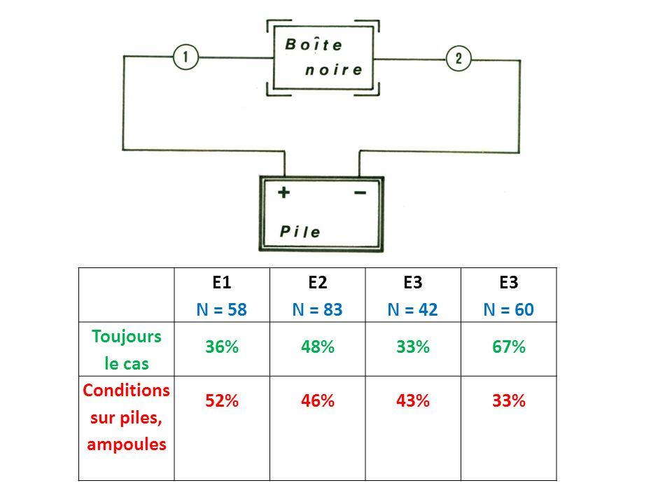 E1 N = 58 E2 N = 83 E3 N = 42 E3 N = 60 Toujours le cas 36%48%33%67% Conditions sur piles, ampoules 52%46%43%33%