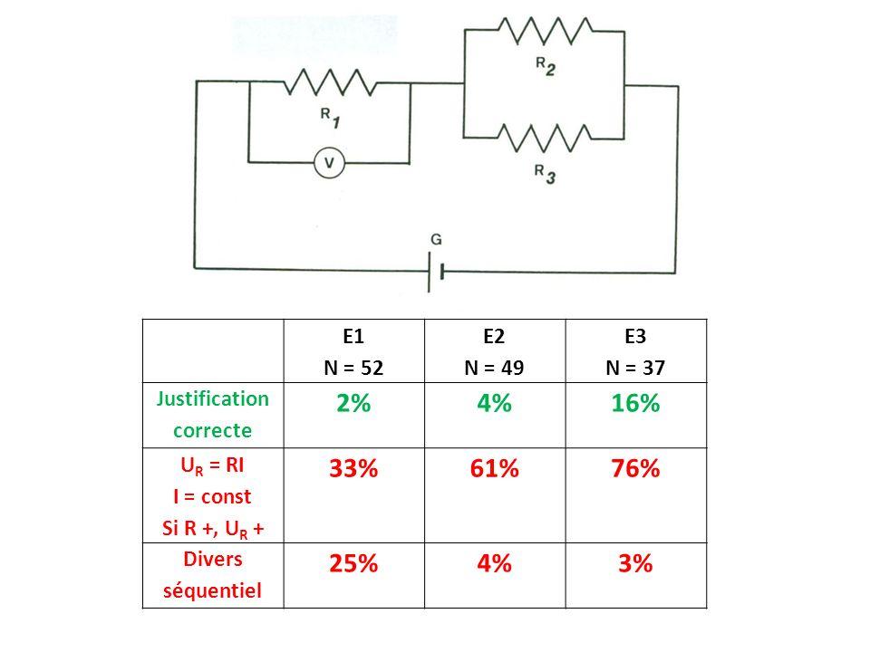 E1 N = 52 E2 N = 49 E3 N = 37 Justification correcte 2%4%16% U R = RI I = const Si R +, U R + 33%61%76% Divers séquentiel 25%4%3%