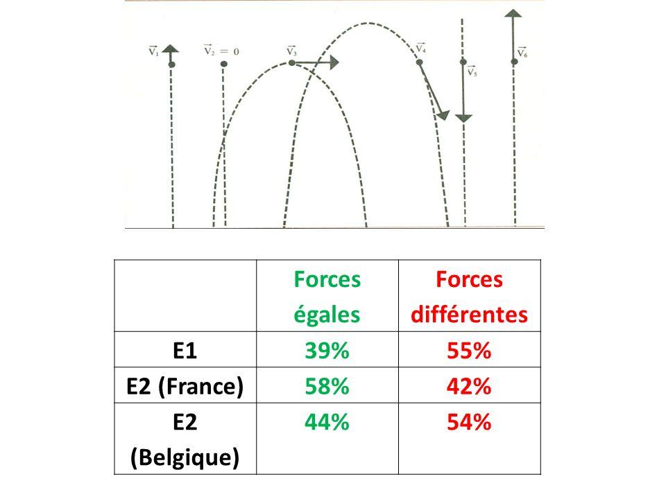Forces égales Forces différentes E139%55% E2 (France)58%42% E2 (Belgique) 44%54%