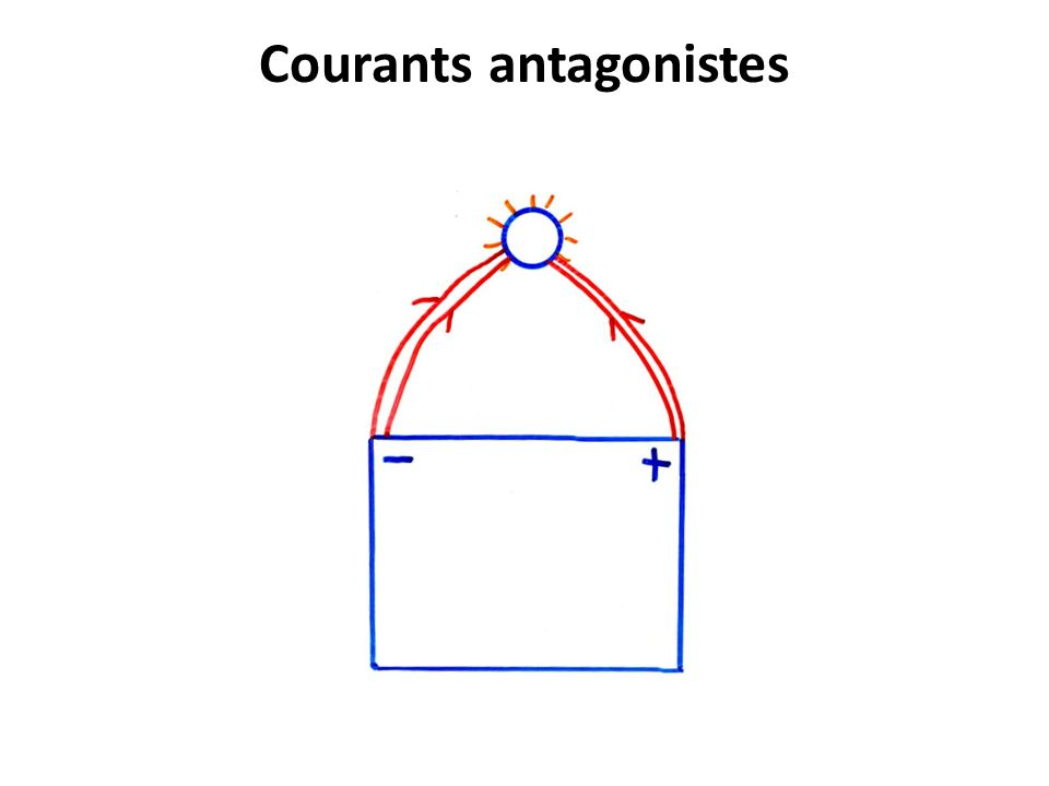 Courants antagonistes