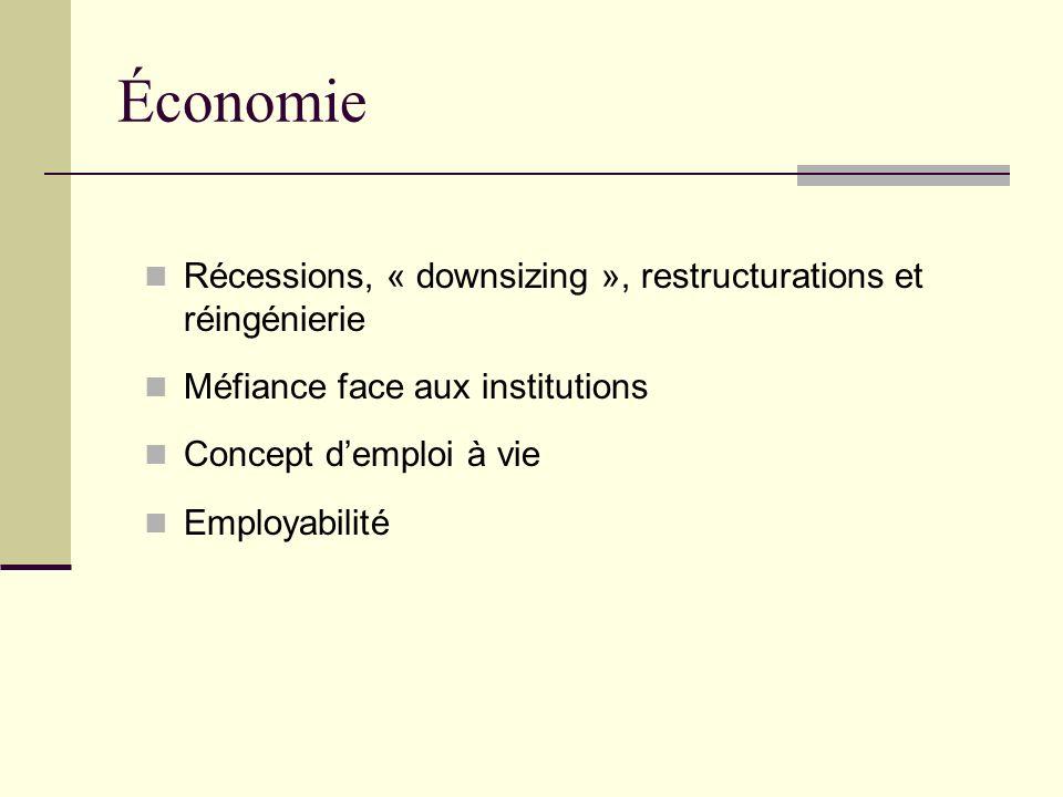 Économie Récessions, « downsizing », restructurations et réingénierie Méfiance face aux institutions Concept demploi à vie Employabilité