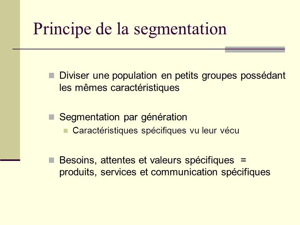 Diviser une population en petits groupes possédant les mêmes caractéristiques Segmentation par génération Caractéristiques spécifiques vu leur vécu Besoins, attentes et valeurs spécifiques = produits, services et communication spécifiques