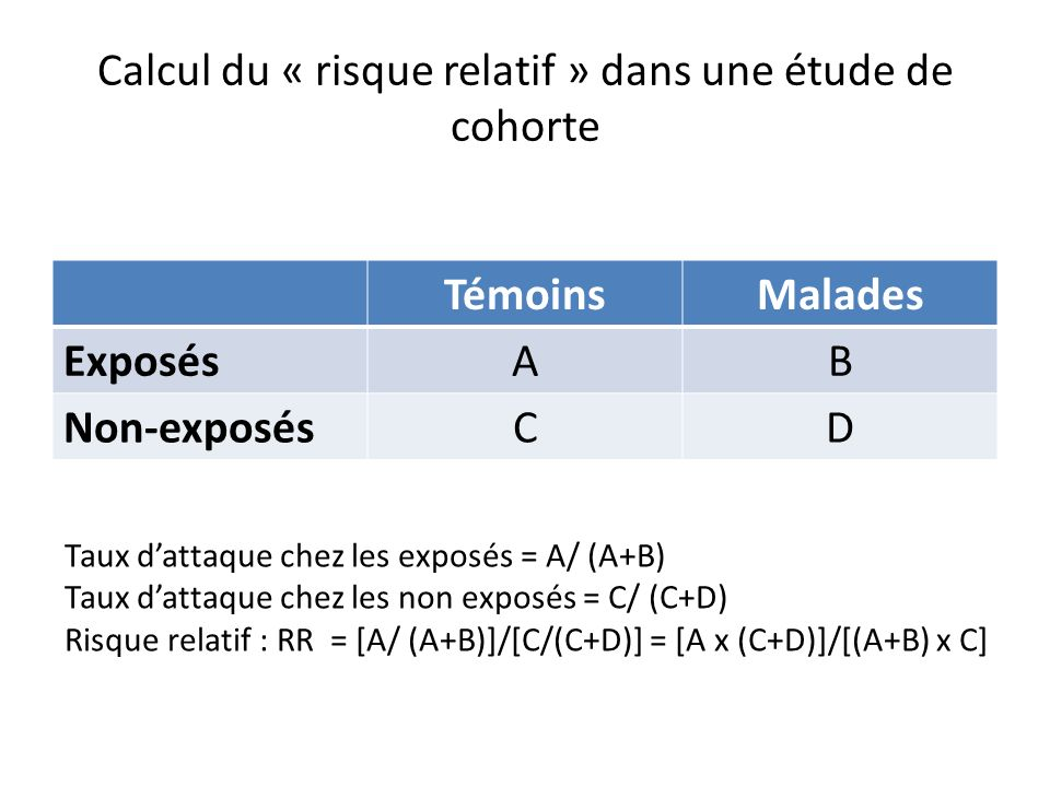 Calcul du « risque relatif » dans une étude de cohorte TémoinsMalades ExposésAB Non-exposésCD Taux dattaque chez les exposés = A/ (A+B) Taux dattaque