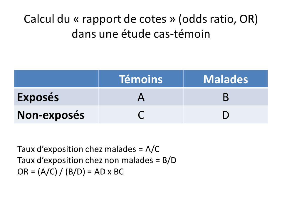 Calcul du « rapport de cotes » (odds ratio, OR) dans une étude cas-témoin TémoinsMalades ExposésAB Non-exposésCD Taux dexposition chez malades = A/C T