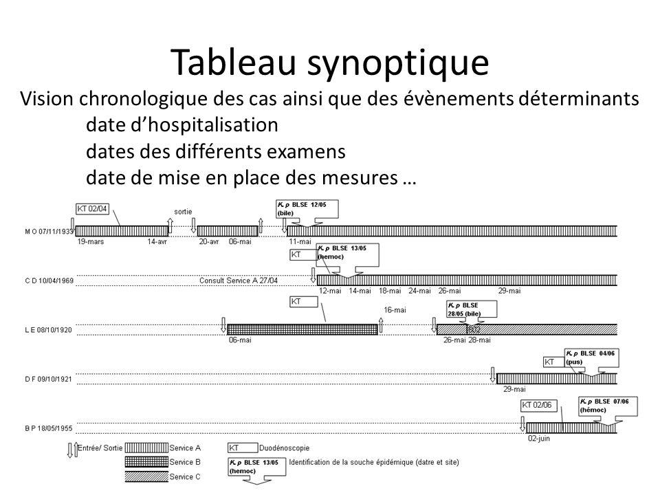 Tableau synoptique Vision chronologique des cas ainsi que des évènements déterminants date dhospitalisation dates des différents examens date de mise