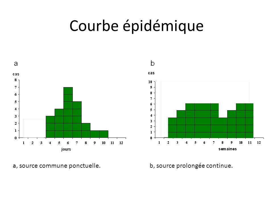 Courbe épidémique a, source commune ponctuelle.b, source prolongée continue.